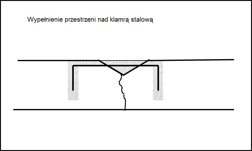 Wypełnienie przestrzeni nad klamrą stalową - naprawy pęknięć posadzki